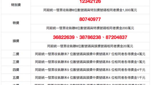 民國 107(2018)年 03、04 月/統一發票號碼獎中獎號碼