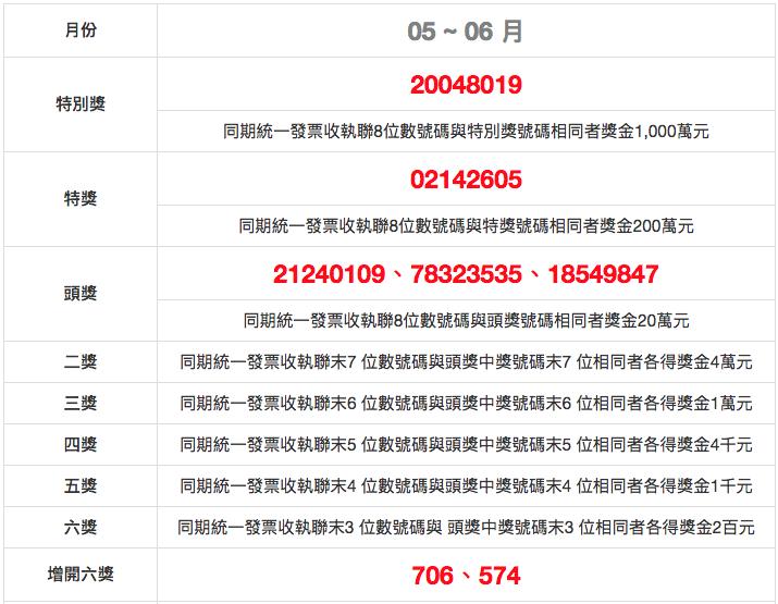 uniform invoice winning numbers roc may june 2018 民國 107(2018)年 5、6 月/統一發票號碼獎中獎號碼