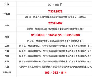 民國壹零柒年七、八月統一發票號碼獎中獎號碼(2018/07~08)